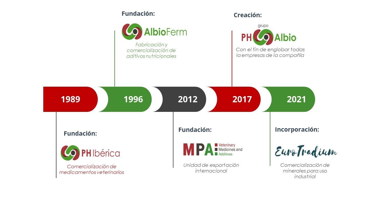 Timeline PH Albio
